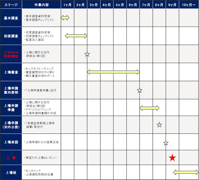 TOKYO PRO Market への上場日程感(標準事例)