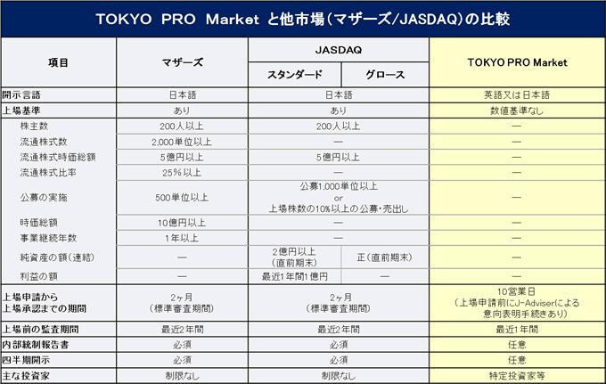 TOKYO PRO Market と他市場の比較
