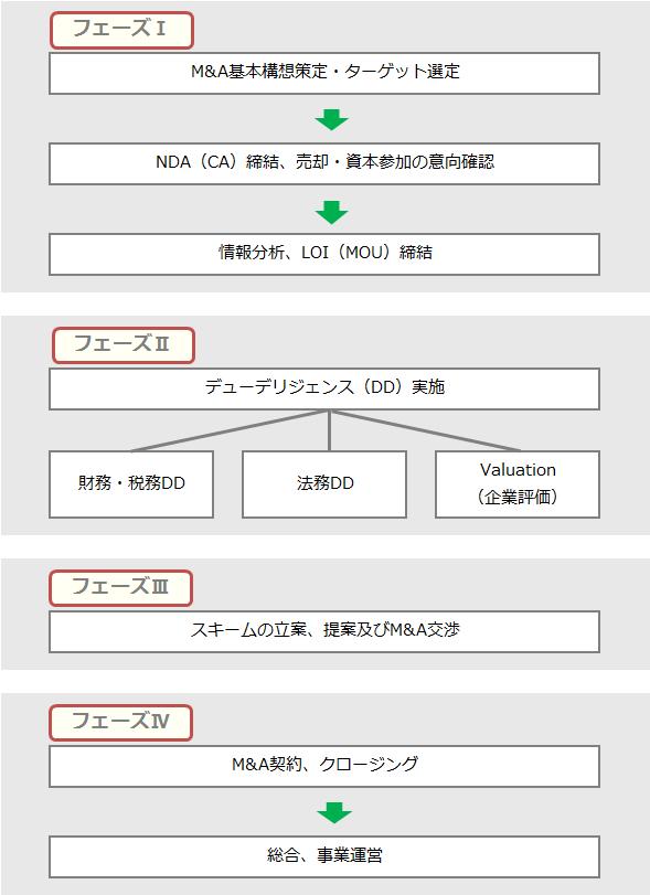 M&Aのプロセス