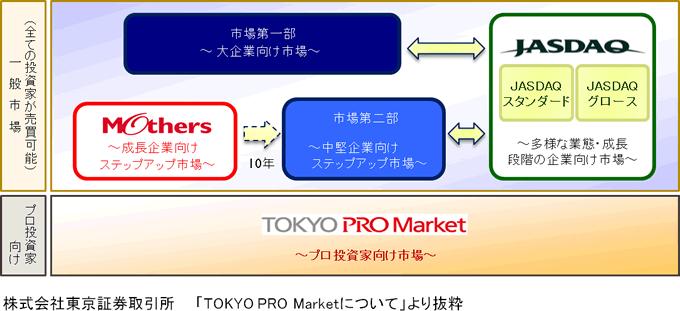 東京証券取引所の株式市場イメージ図
