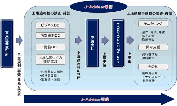J-Adviser制度イメージ図